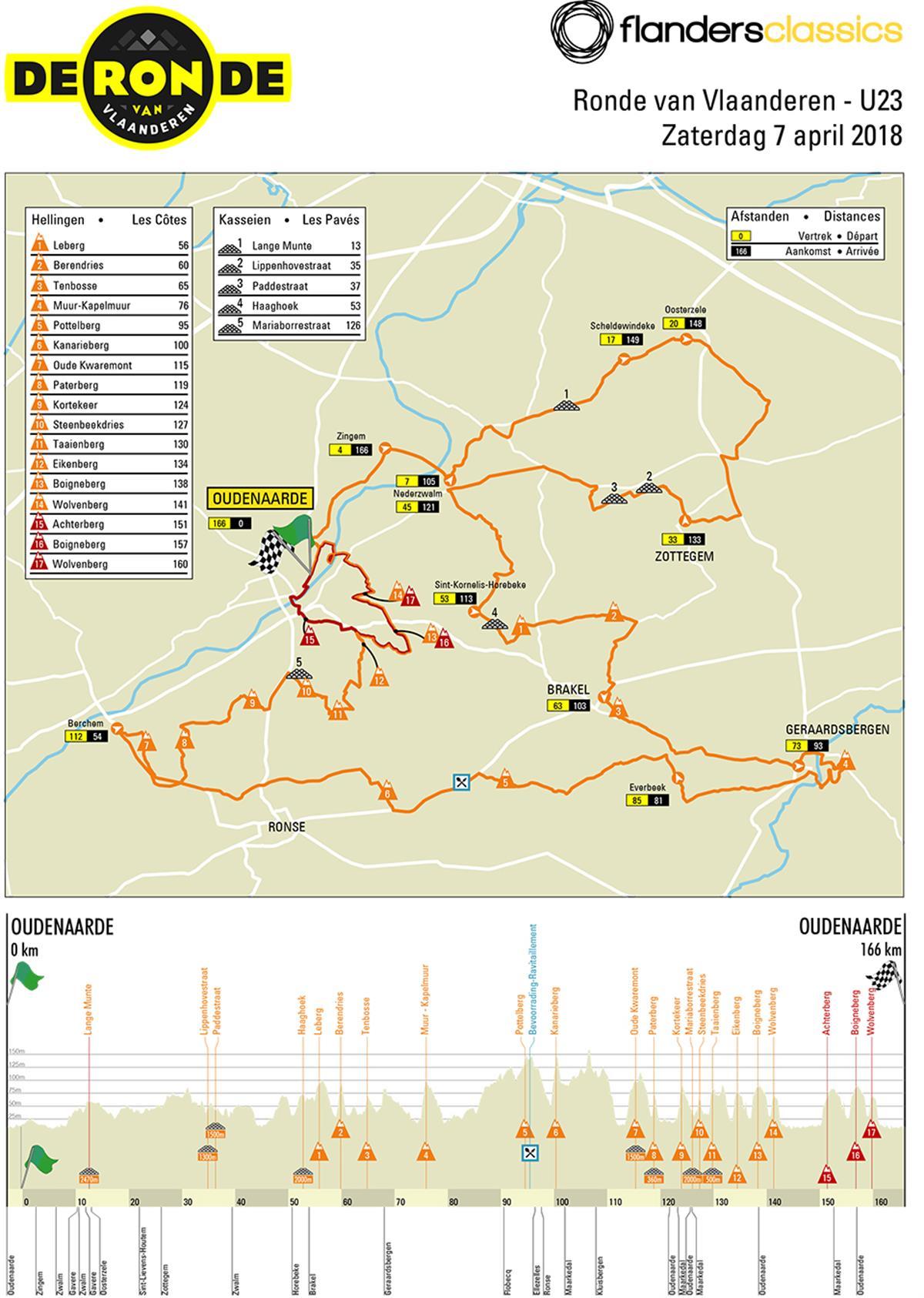 Rvv2018 U23 Map Profile